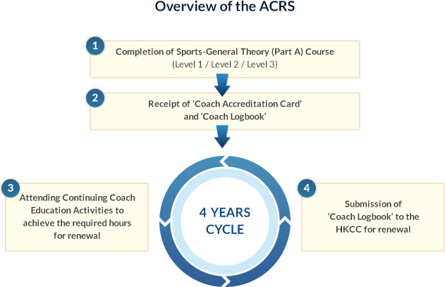 http://www.hkcoaching.com/accredited-coach-renewal-scheme/the-scheme